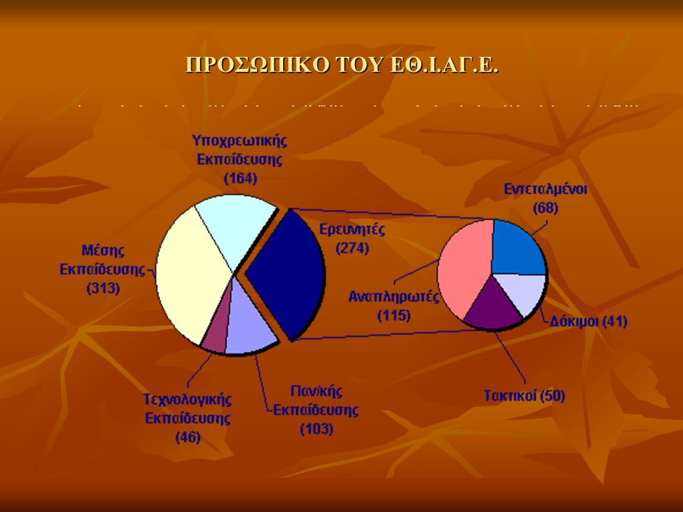 ΟΙ ΕΡΕΥΝΗΤΙΚΕΣ ΜΟΝΑΔΕΣ ΤΟΥ ΕΘΙΑΓΕ ΣΤΑ ΙΩΑΝΝΙΝΑ ΙΝΣΤΙΤΟΥΤΟ ΓΑΛΑΚΤΟΣ ΙΝΣΤΙΤΟΥΤΟ ΓΑΛΑΚΤΟΣ Δραστηριοποιείται στην έρευνα κάθε θέματος το οποίο έχει σχέση με το γάλα και τα γαλακτοκομικά προϊόντα Το μόνιμο προσωπικό του αποτελείται από 9 άτομα από τα οποία τα 5 είναι ερευνητές ΣΤΑΘΜΟΣ ΓΕΩΡΓΙΚΗΣ ΕΡΕΥΝΑΣ ΙΩΑΝΝΙΝΩΝ ΣΤΑΘΜΟΣ ΓΕΩΡΓΙΚΗΣ ΕΡΕΥΝΑΣ ΙΩΑΝΝΙΝΩΝ Οι ερευνητικές του δραστηριότητες αναφέρονται σε θέματα Ζωικής παραγωγής, Λιβαδιών και Λειμώνων, Διαχείρισης Δασών – Φυσικού Περιβάλλοντος και Αλιείας.