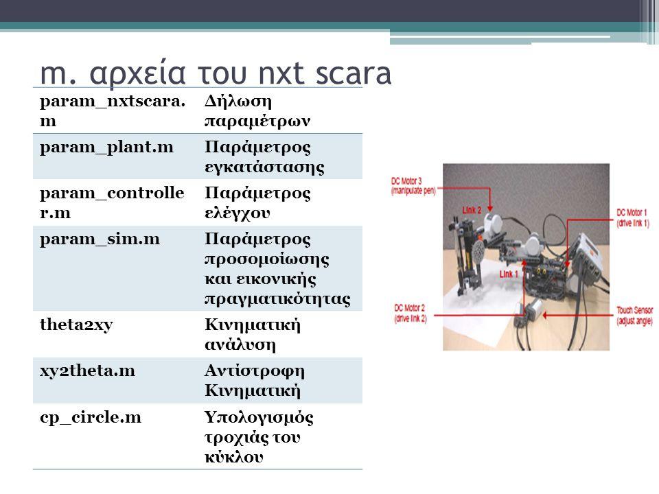 m. αρχεία του nxt scara param_nxtscara. m Δήλωση παραμέτρων param_plant.mΠαράμετρος εγκατάστασης param_controlle r.m Παράμετρος ελέγχου param_sim.mΠαρ
