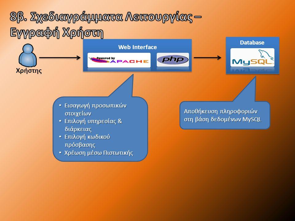 Αποθήκευση πληροφοριών στη βάση δεδομένων MySQL Χρήστης Εισαγωγή προσωπικών Εισαγωγή προσωπικών στοιχείων στοιχείων Επιλογή υπηρεσίας & Επιλογή υπηρεσίας & διάρκειας διάρκειας Επιλογή κωδικού Επιλογή κωδικού πρόσβασης πρόσβασης Χρέωση μέσω Πιστωτικής Χρέωση μέσω Πιστωτικής Web Interface Database