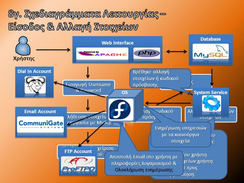 Χρήστης Web Interface Database Εισαγωγή Username & Password Επαλήθευση στοιχείων σε συνεργασία με MySQL Είσοδος στη διαχείριση λογαριασμού Προβολή στοιχείων & υπηρεσιών Αλλαγή προσωπικών στοιχείων Αλλαγή κωδικού πρόσβασης Έξοδος System Service Προσπέλαση MySQL από το System Service, έλεγχο για: Εισαγωγή νέου χρήστη.