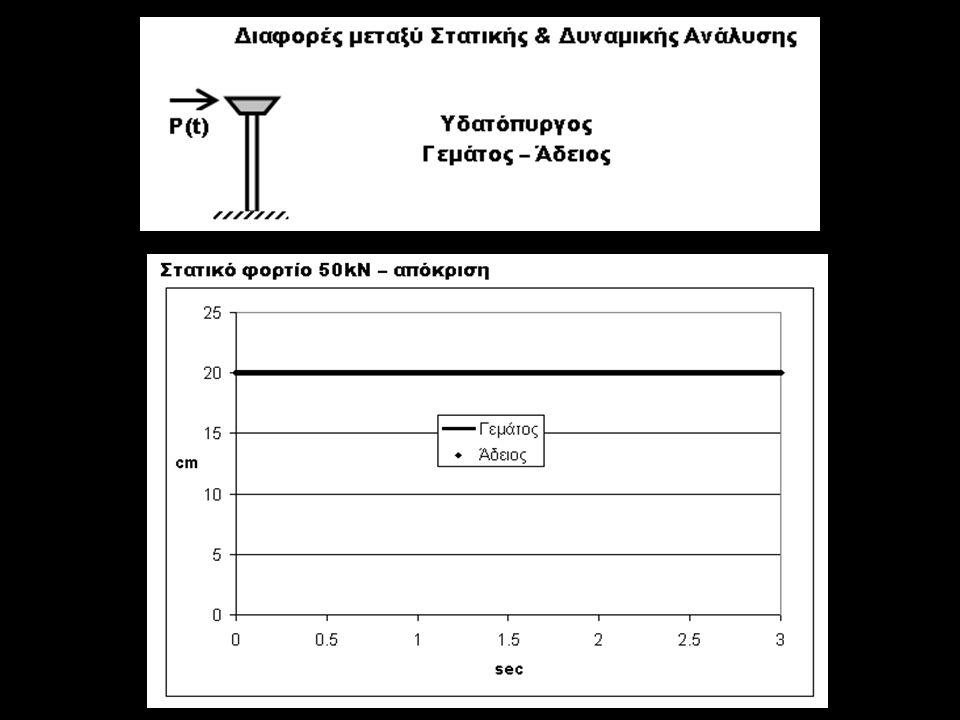Να υπολογισθούν: η συνολική μάζα m η συνολική δυσκαμψία k του μονοβάθμιου φορέα.