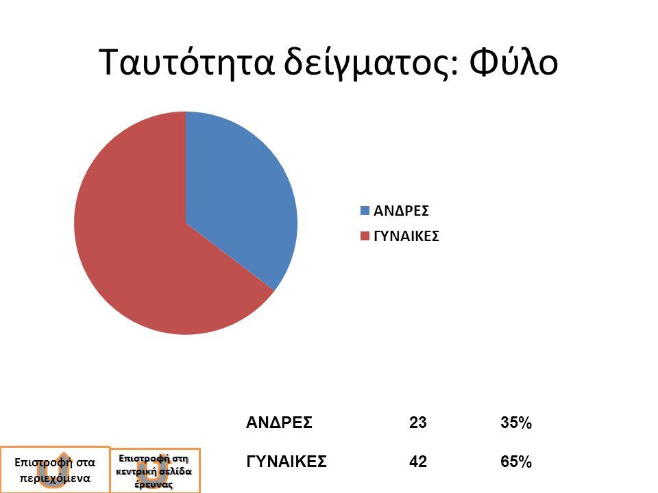 Ταυτότητα δείγματος: Φύλο ΑΝΔΡΕΣ2335% ΓΥΝΑΙΚΕΣ4265% Επιστροφή στη κεντρική σελίδα έρευνας Επιστροφή στη κεντρική σελίδα έρευνας Επιστροφή στα περιεχόμ