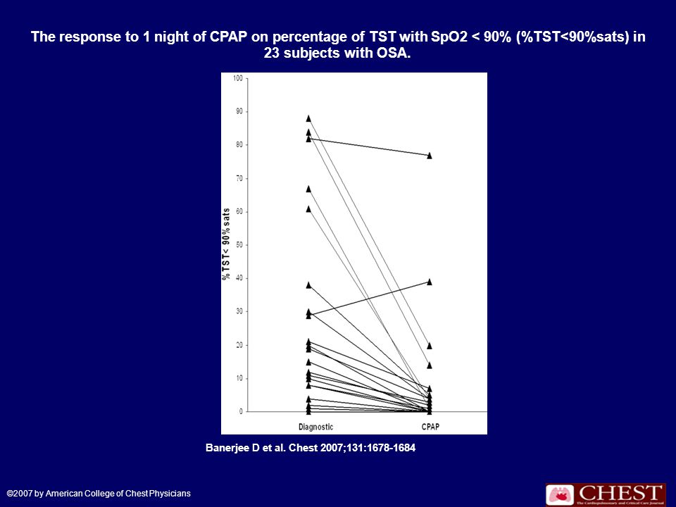 The response to 1 night of CPAP on percentage of TST with SpO2 < 90% (%TST<90%sats) in 23 subjects with OSA. Banerjee D et al. Chest 2007;131:1678-168