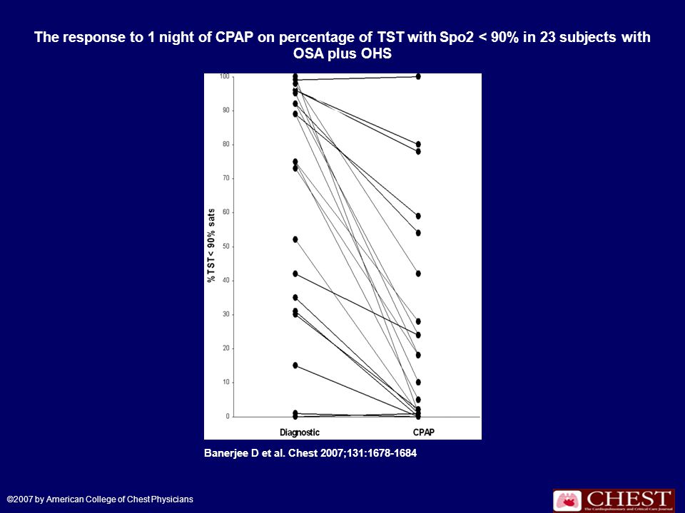 The response to 1 night of CPAP on percentage of TST with Spo2 < 90% in 23 subjects with OSA plus OHS Banerjee D et al.