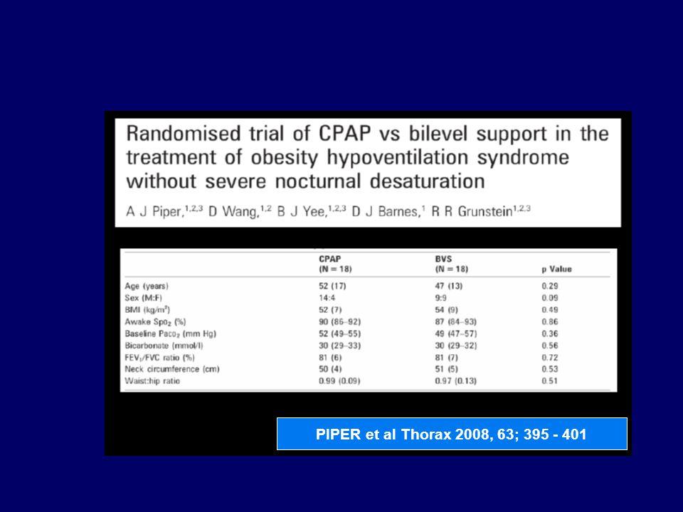 Κριτήριο αποκλεισμού ασθενείς με εμμένοντα υποαερισμό κατά την αρχική δοκιμασία με CPAP PIPER et al Thorax 2008, 63; 395 - 401