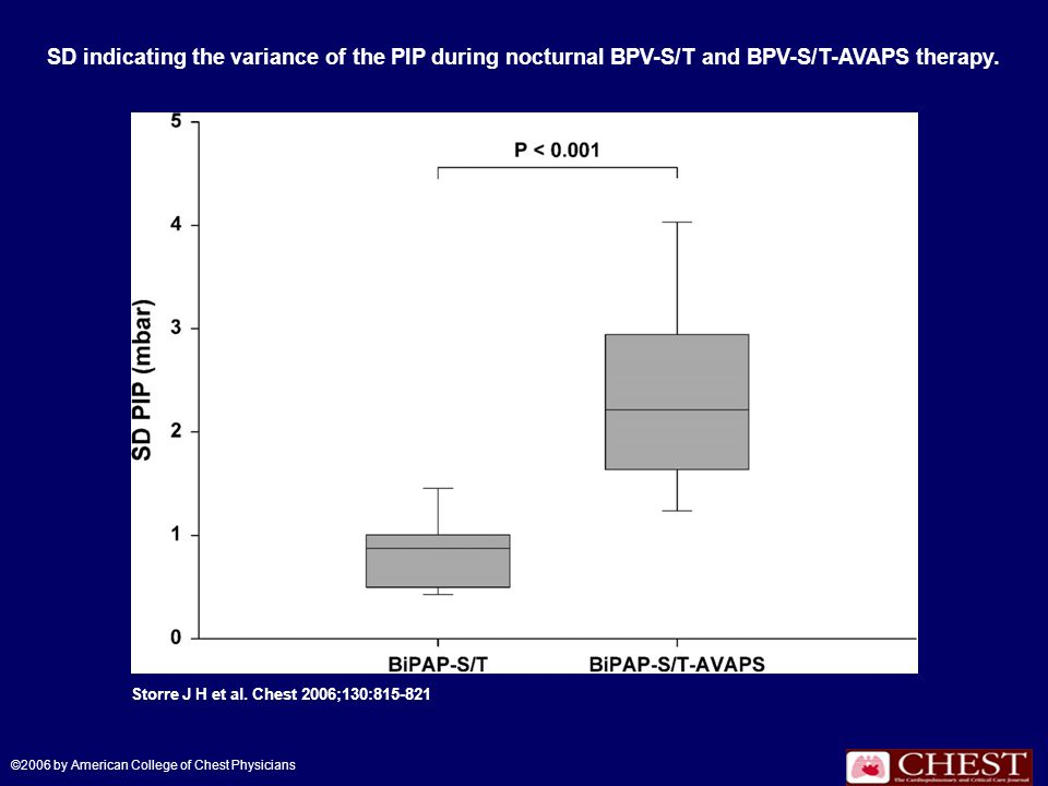 SD indicating the variance of the PIP during nocturnal BPV-S/T and BPV-S/T-AVAPS therapy.