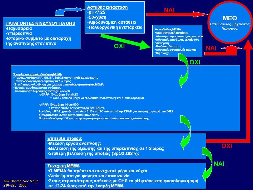 ΠΑΡΑΓΟΝΤΕΣ ΚΙΝΔΥΝΟΥ ΓΙΑ OHS Παχυσαρκία Υπερκαπνία Ιστορικό συμβατό με διαταραχή της αναπνοής στον ύπνο Ασταθής κατάσταση pH<7,25 Σύγχυση Αιμοδυναμική