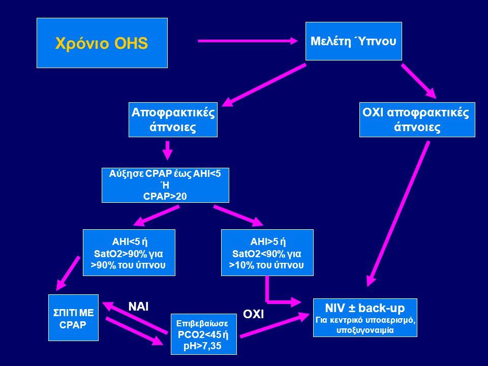 Χρόνιο OHS Μελέτη Ύπνου ΟΧΙ αποφρακτικές άπνοιες NIV ± back-up Για κεντρικό υποαερισμό, υποξυγοναιμία Αποφρακτικές άπνοιες Αύξησε CPAP έως ΑΗΙ<5 Ή CPA
