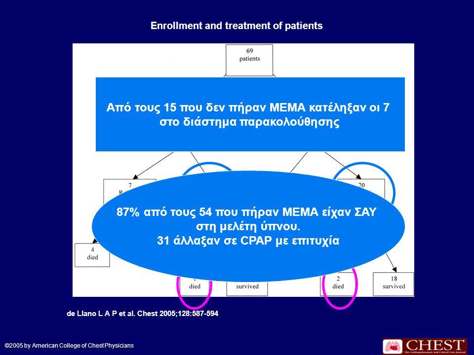 Enrollment and treatment of patients de Llano L A P et al. Chest 2005;128:587-594 ©2005 by American College of Chest Physicians Από τους 15 που δεν πή