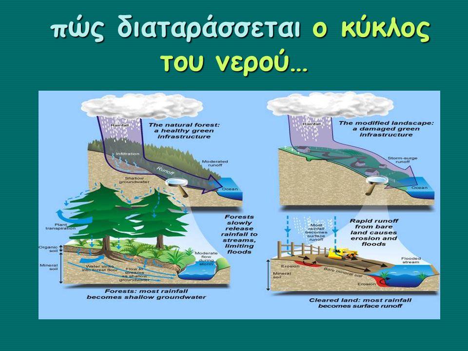 πώς διαταράσσεται ο κύκλος του νερού… πώς διαταράσσεται ο κύκλος του νερού…