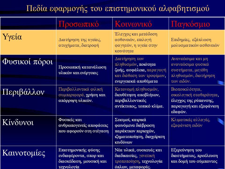 Πεδία εφαρμογής του επιστημονικού αλφαβητισμού ΠροσωπικόΚοινωνικόΠαγκόσμιο Υγεία Διατήρηση της υγείας, ατυχήματα, διατροφή Έλεγχος και μετάδοση ασθενε