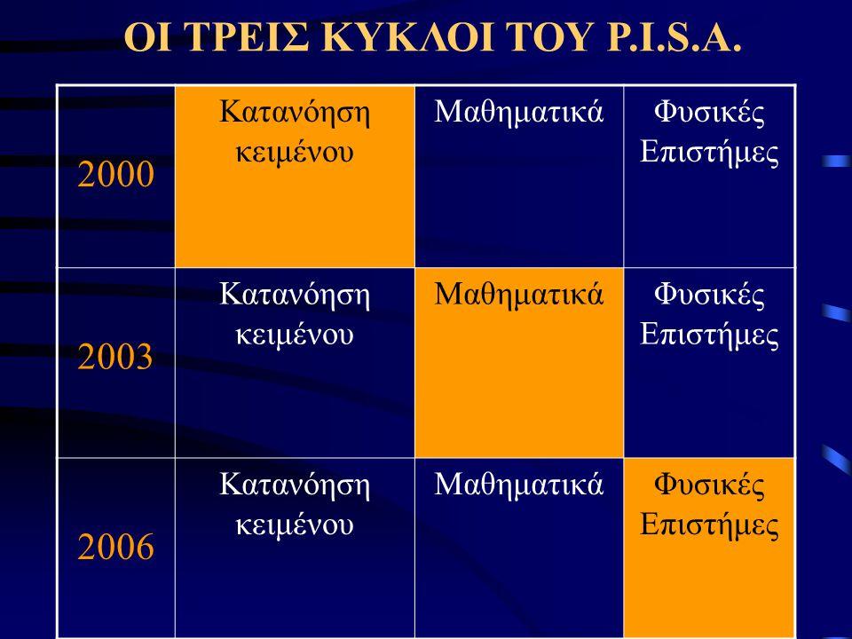 ΟΙ ΤΡΕΙΣ ΚΥΚΛΟΙ ΤΟΥ P.I.S.A. 2000 Κατανόηση κειμένου ΜαθηματικάΦυσικές Επιστήμες 2003 Κατανόηση κειμένου ΜαθηματικάΦυσικές Επιστήμες 2006 Κατανόηση κε