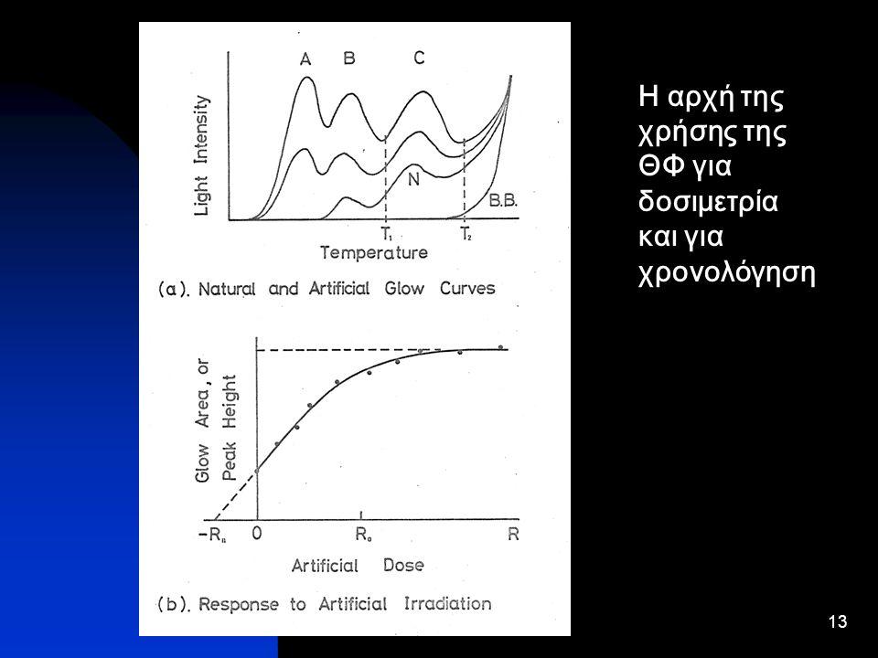13 Η αρχή της χρήσης της ΘΦ για δοσιμετρία και για χρονολόγηση