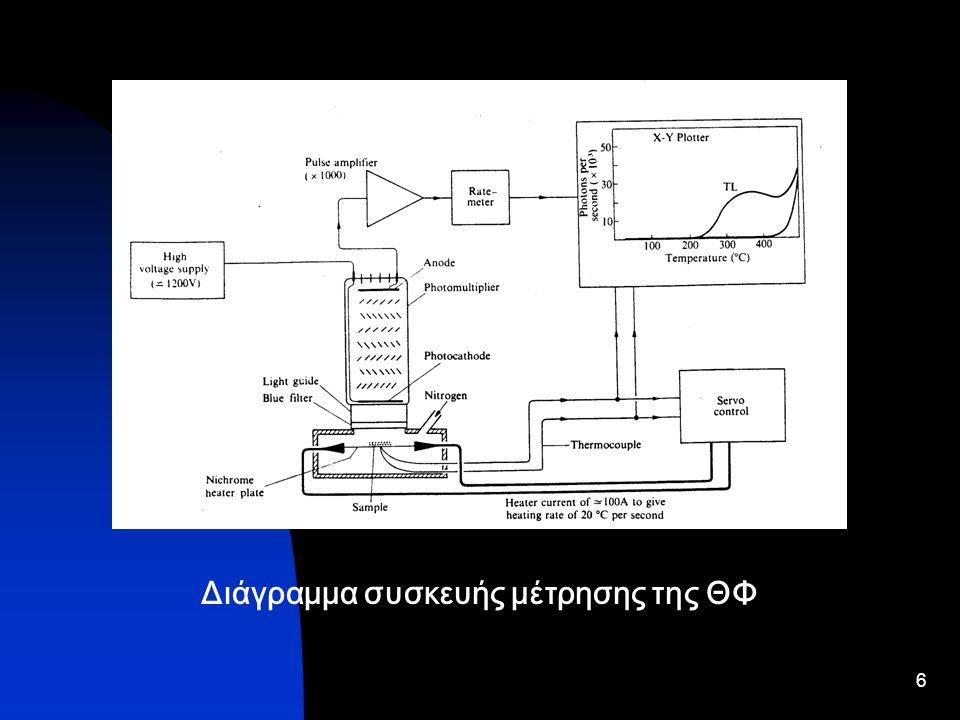 6 Διάγραμμα συσκευής μέτρησης της ΘΦ