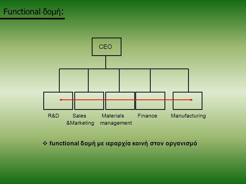 Functional δομή :  functional δομή με ιεραρχία κοινή στον οργανισμό CEO R&DSales Materials FinanceManufacturing &Marketing management