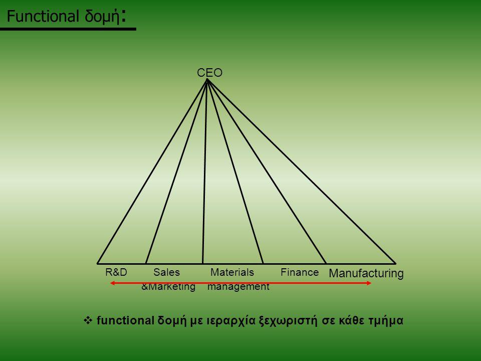 Functional δομή :  functional δομή με ιεραρχία ξεχωριστή σε κάθε τμήμα R&DSales Materials Finance &Marketing management CEO Manufacturing