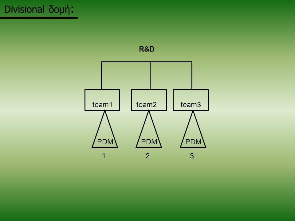 Divisional δομή : PDM 1 23 team1 team2 team3 R&DR&D