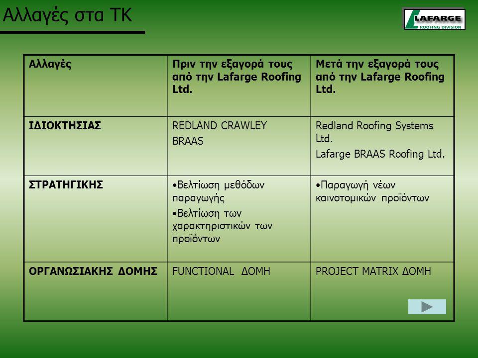 Αλλαγές στα ΤΚ ΑλλαγέςΠριν την εξαγορά τους από την Lafarge Roofing Ltd.