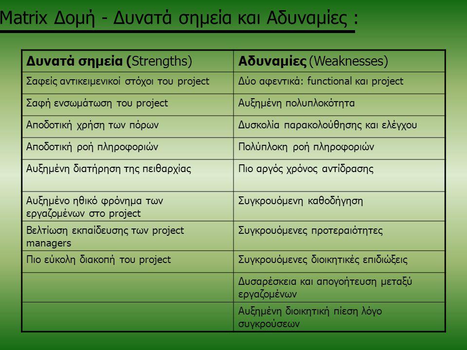 Matrix Δομή - Δυνατά σημεία και Αδυναμίες : Δυνατά σημεία (Strengths)Αδυναμίες (Weaknesses) Σαφείς αντικειμενικοί στόχοι του projectΔύο αφεντικά: func