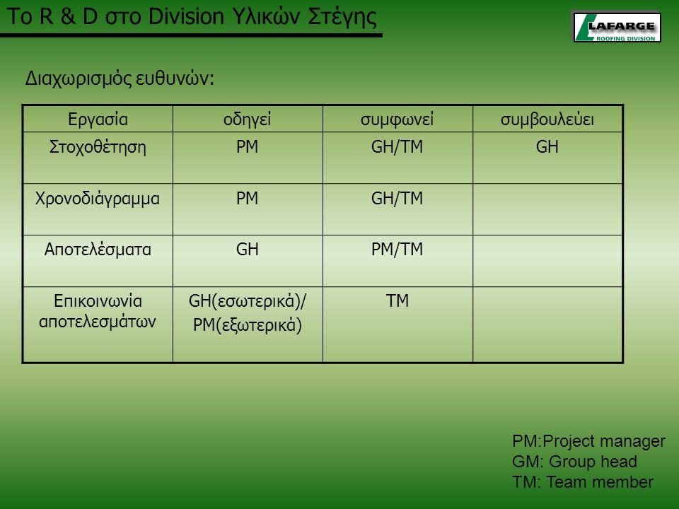 Εργασίαοδηγείσυμφωνείσυμβουλεύει ΣτοχοθέτησηPMGH/TMGH ΧρονοδιάγραμμαPMGH/TM ΑποτελέσματαGHPM/TM Επικοινωνία αποτελεσμάτων GH(εσωτερικά)/ PM(εξωτερικά)