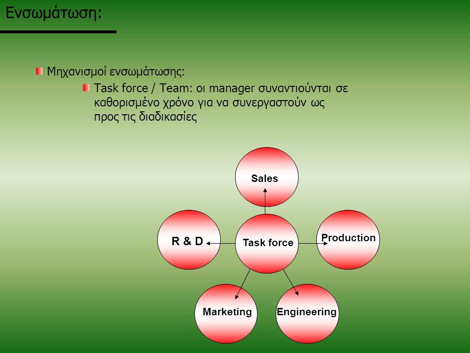Ενσωμάτωση: Μηχανισμοί ενσωμάτωσης: Task force / Team: οι manager συναντιούνται σε καθορισμένο χρόνο για να συνεργαστούν ως προς τις διαδικασίες R & D