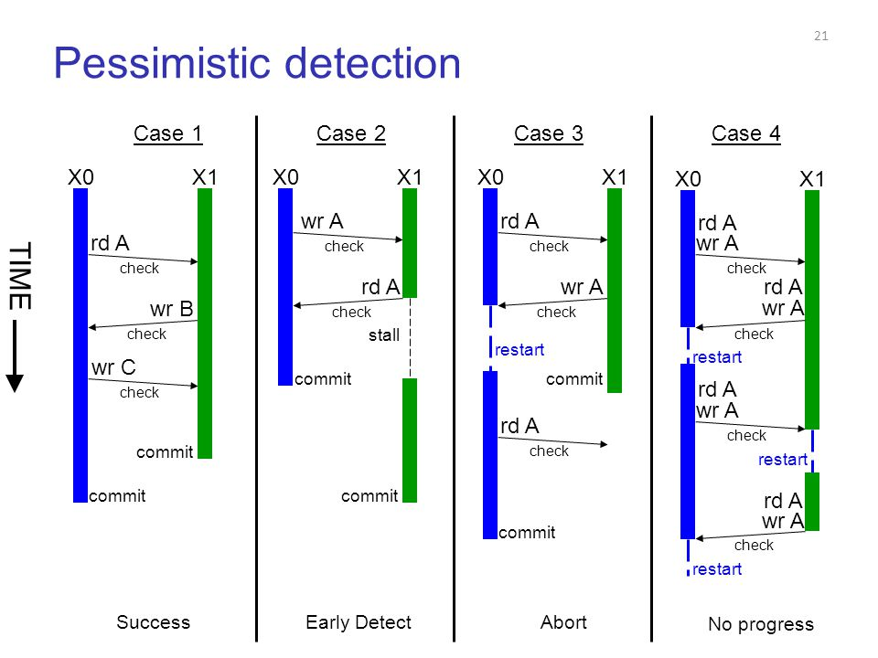 Pessimistic detection 21 Case 1Case 2Case 3Case 4 X0X1 rd A wr B check wr C check commit Success X0X1 wr A rd A check commit Early Detect stall X0X1 rd A wr A check commit Abort restart rd A check X0X1 rd A check No progress wr A rd A wr A check restart rd A check wr A restart rd A wr A check restart TIME