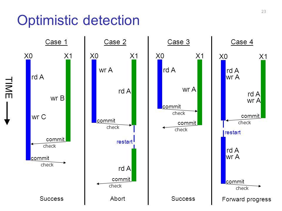 Conflict Detection Tradeoffs  Pessimistic CD (+) ανιχνεύει τα conflicts νωρίς αναιρεί λιγότερη δουλειά, μετατρέπει μερικά aborts σε stalls (-) δεν εγγυάται την πρόοδο προς τα εμπρός, πολλά aborts σε κάποιες περιπτώσεις (-) locking issues (SW), fine-grain communication (HW)  Optimistic CD (+) εγγυάται την πρόοδο προς τα εμπρός (+) λιγότερα εν δυνάμει conflicts, λιγότερο locking (SW), bulk communication (HW) (-) ανιχνεύει τα conflicts αργά, προβλήματα δικαιοσύνης