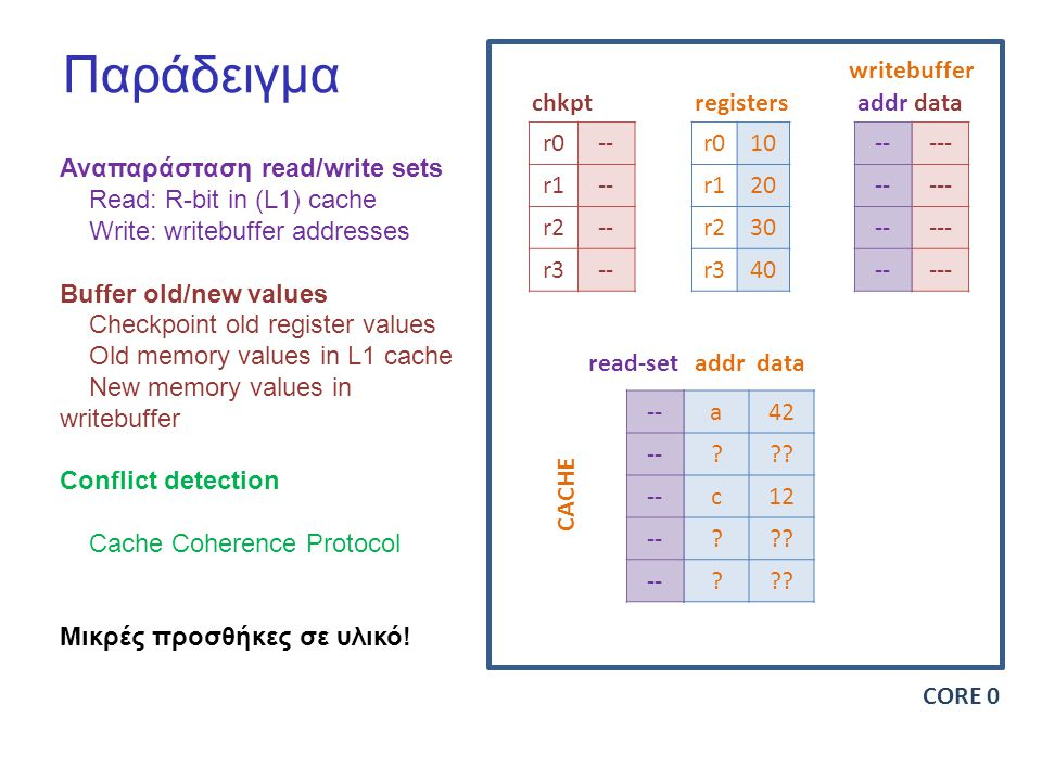 Παράδειγμα Αναπαράσταση read/write sets Read: R-bit in (L1) cache Write: writebuffer addresses Buffer old/new values Checkpoint old register values Old memory values in L1 cache New memory values in writebuffer Conflict detection Cache Coherence Protocol Μικρές προσθήκες σε υλικό.