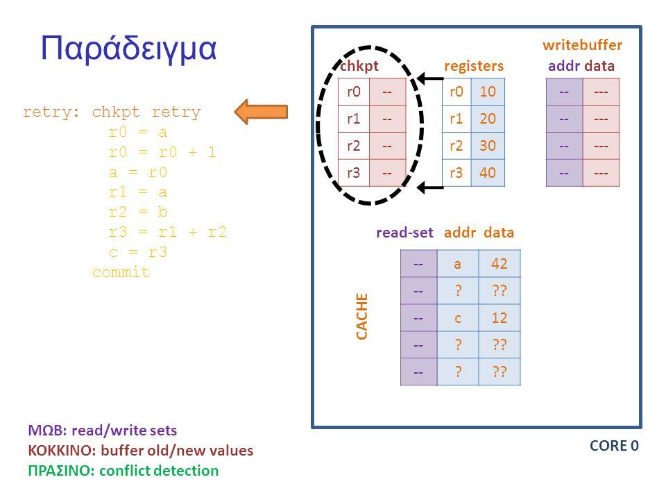 Παράδειγμα r0-- r1-- r2-- r3-- r010 r120 r230 r340 --- -- chkptregisters writebuffer addrdata a42 .