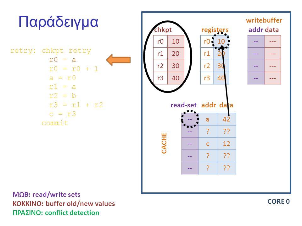 Παράδειγμα r010 r120 r230 r340 r010 r120 r230 r340 --- -- chkptregisters writebuffer addrdata a42 .