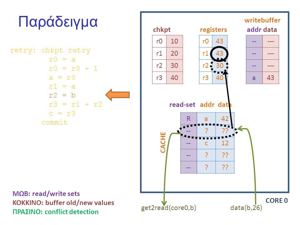 Παράδειγμα r010 r120 r230 r340 r043 r143 r230 r340 -- a chkptregisters writebuffer addrdata a42 .