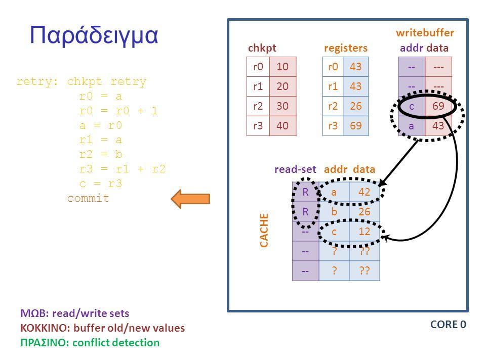 Παράδειγμα r010 r120 r230 r340 r043 r143 r226 r369 -- c a chkptregisters writebuffer addrdata a42 b26 c12 .