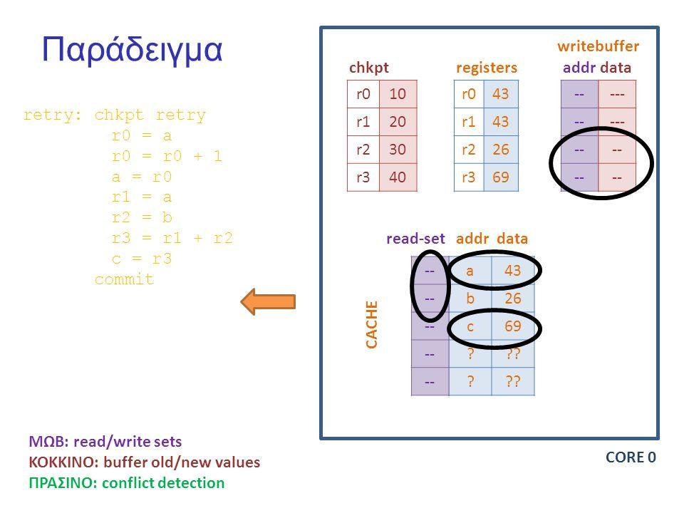 Παράδειγμα r010 r120 r230 r340 r043 r143 r226 r369 -- chkptregisters writebuffer addrdata a43 b26 c69 .