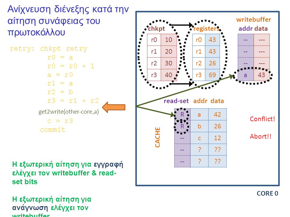 Ανίχνευση διένεξης κατά την αίτηση συνάφειας του πρωτοκόλλου r010 r120 r230 r340 r043 r143 r226 r369 -- a chkptregisters writebuffer addrdata a42 b26 c12 .