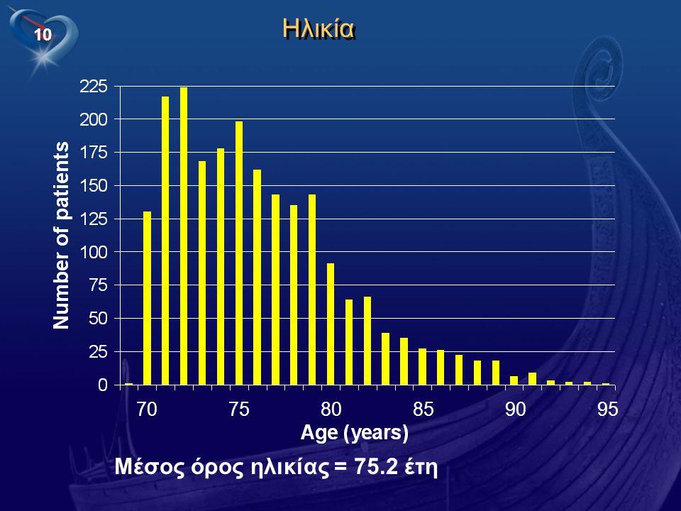 10 707580859095 Ηλικία Μέσος όρος ηλικίας = 75.2 έτη
