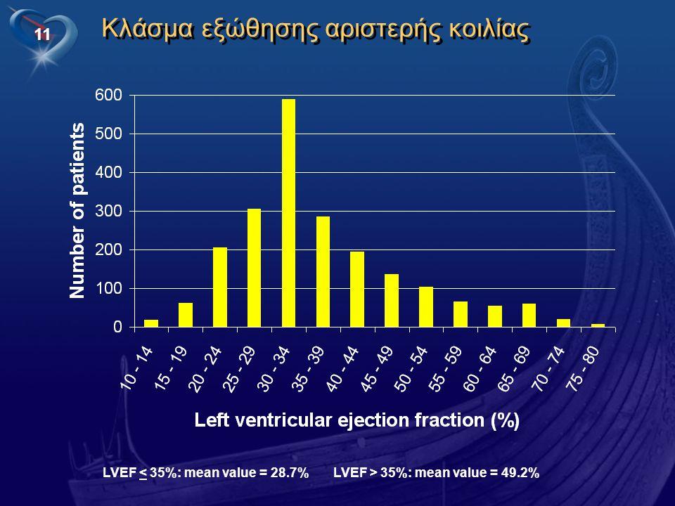 11 Κλάσμα εξώθησης αριστερής κοιλίας LVEF < 35%: mean value = 28.7%LVEF > 35%: mean value = 49.2%