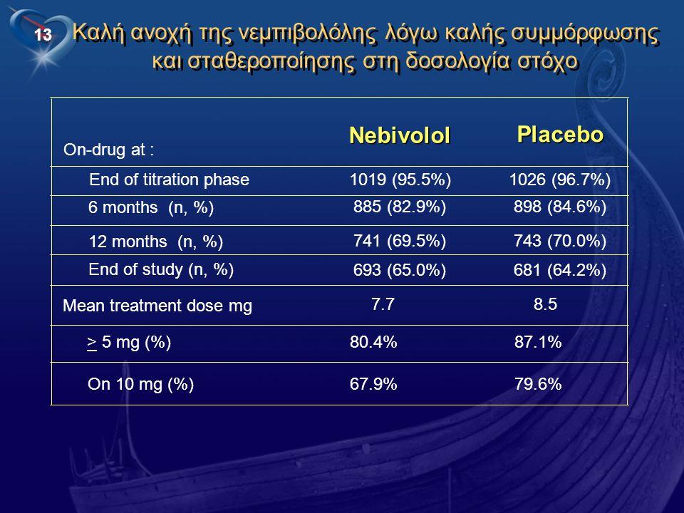 13 > 5 mg (%) 80.4% 87.1% On-drug at : Καλή ανοχή της νεμπιβολόλης λόγω καλής συμμόρφωσης και σταθεροποίησης στη δοσολογία στόχο 1026 (96.7%)1019 (95.