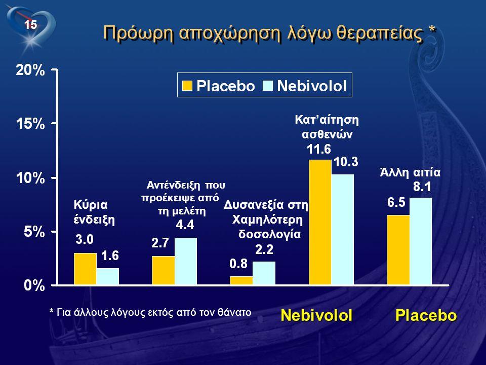 15 PlaceboNebivolol Άλλη αιτία Κατ'αίτηση ασθενών Δυσανεξία στη Χαμηλότερη δοσολογία Αντένδειξη που προέκειψε από τη μελέτη Κύρια ένδειξη Πρόωρη αποχώ