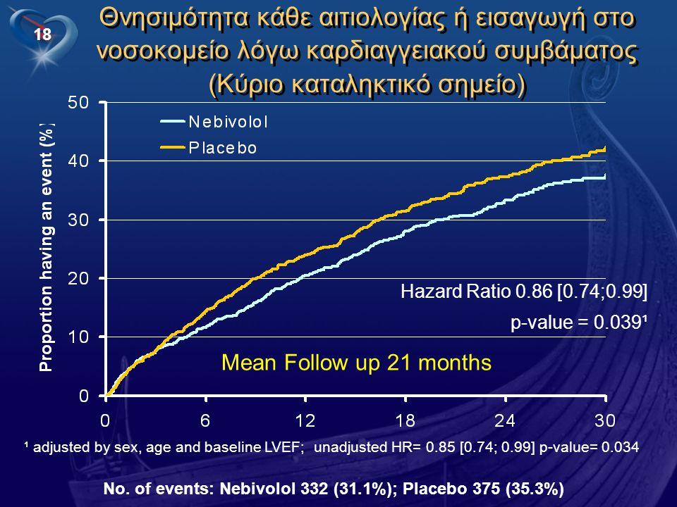 18 Θνησιμότητα κάθε αιτιολογίας ή εισαγωγή στο νοσοκομείο λόγω καρδιαγγειακού συμβάματος (Κύριο καταληκτικό σημείο) Hazard Ratio 0.86 [0.74;0.99] p-va