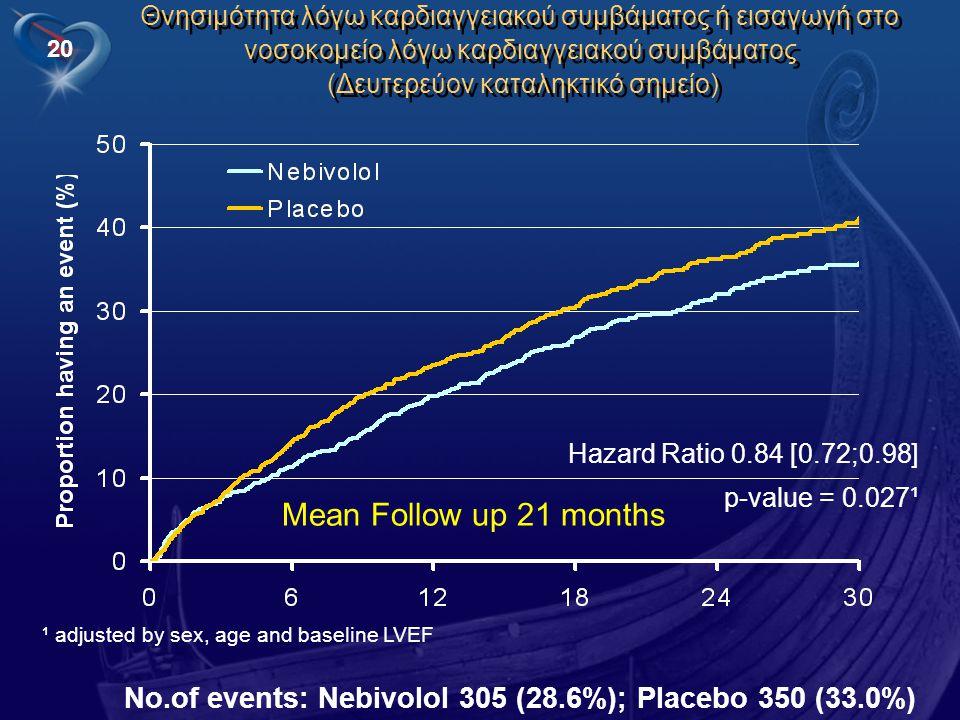 20 Θνησιμότητα λόγω καρδιαγγειακού συμβάματος ή εισαγωγή στο νοσοκομείο λόγω καρδιαγγειακού συμβάματος (Δευτερεύον καταληκτικό σημείο) Hazard Ratio 0.