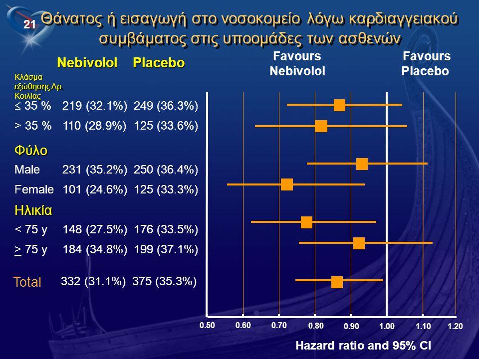 21 Hazard ratio and 95% CI Θάνατος ή εισαγωγή στο νοσοκομείο λόγω καρδιαγγειακού συμβάματος στις υποομάδες των ασθενών Favours Nebivolol PlaceboNebivo