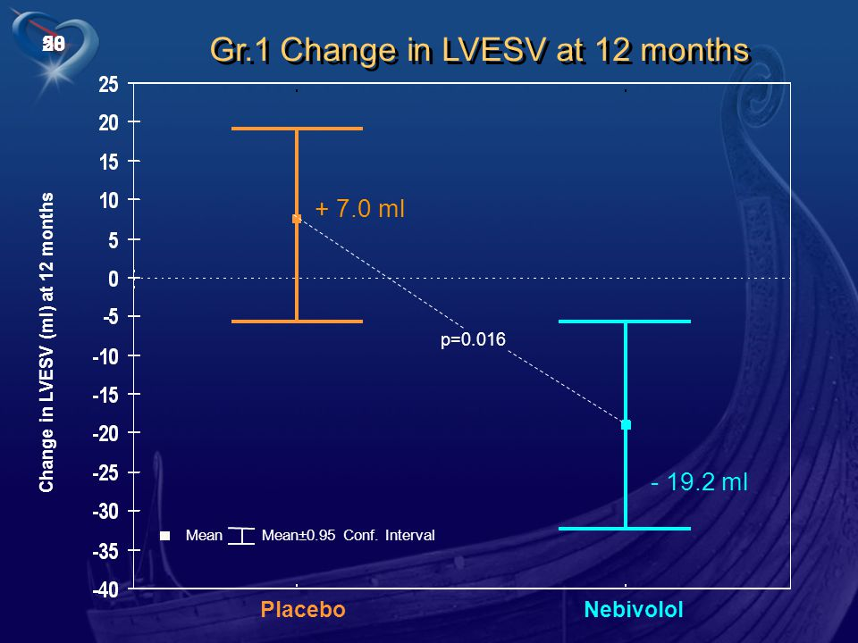 28 Gr.1 Change in LVESV at 12 months PlaceboNebivolol Change in LVESV (ml) at 12 months Mean Mean±0.95 Conf.