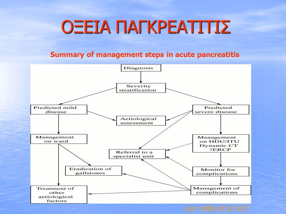 ΟΞΕΙΑ ΠΑΓΚΡΕΑΤΙΤΙΣ ΟΞΕΙΑ ΠΑΓΚΡΕΑΤΙΤΙΣ Gut 1998;42:S1-S13 Summary of management steps in acute pancreatitis