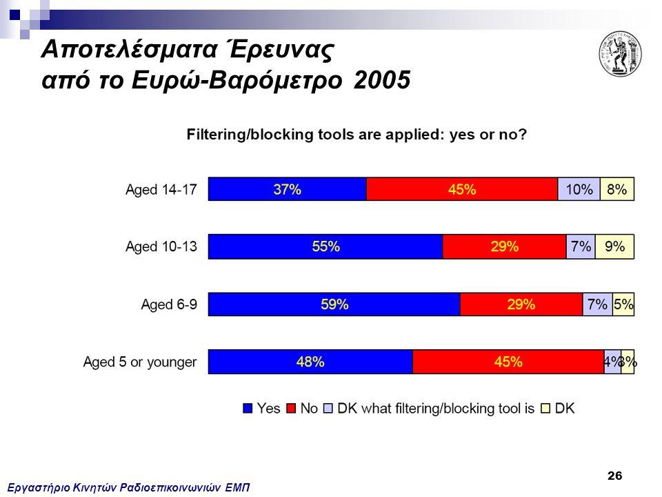 Εργαστήριο Κινητών Ραδιοεπικοινωνιών ΕΜΠ 26 Αποτελέσματα Έρευνας από το Ευρώ-Βαρόμετρο 2005