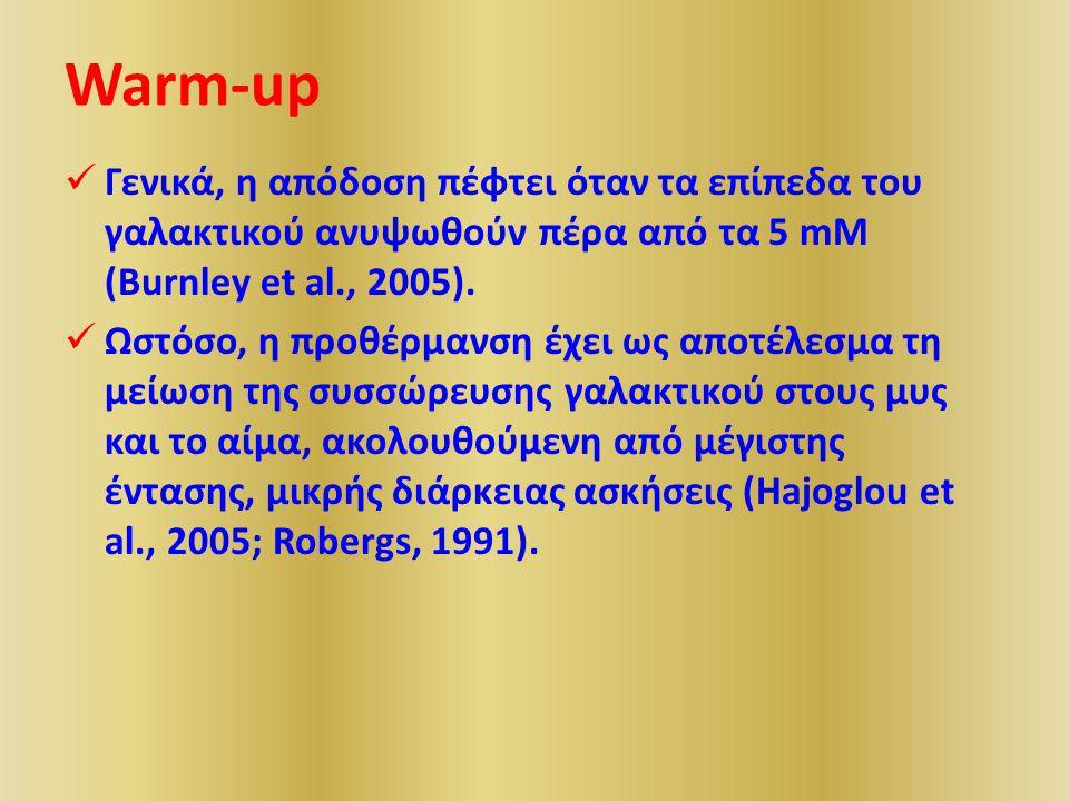 Warm-up Γενικά, η απόδοση πέφτει όταν τα επίπεδα του γαλακτικού ανυψωθούν πέρα από τα 5 mM (Burnley et al., 2005).