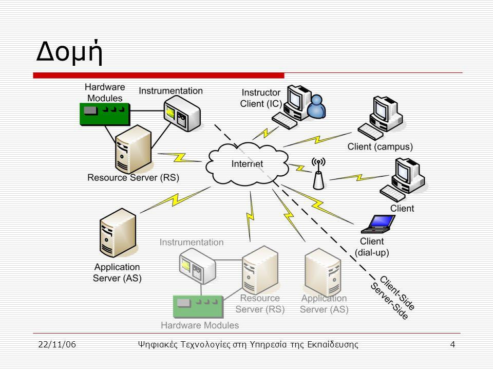 22/11/06Ψηφιακές Τεχνολογίες στη Υπηρεσία της Εκπαίδευσης5 User Interface  Παλμογράφος
