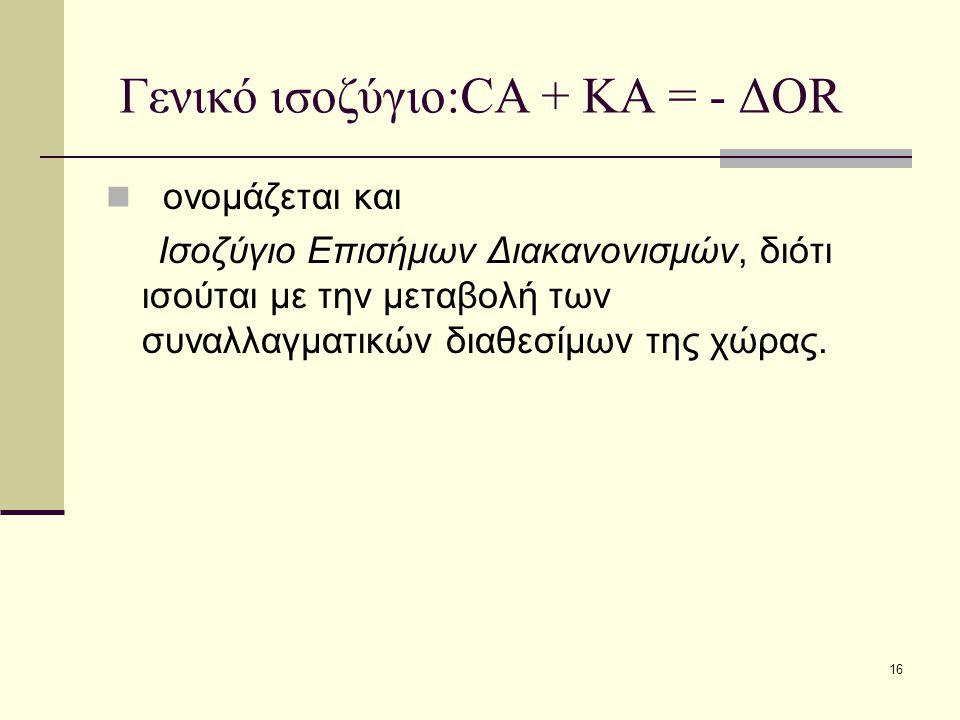 16 Γενικό ισοζύγιο:CA + ΚΑ = - ΔOR ονομάζεται και Ισοζύγιο Επισήμων Διακανονισμών, διότι ισούται με την μεταβολή των συναλλαγματικών διαθεσίμων της χώ