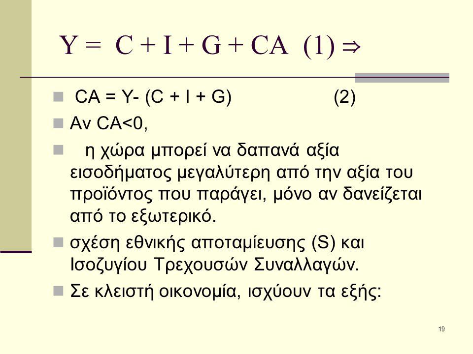 19 Υ = C + I + G + CA (1) ⇒ CA = Y- (C + I + G) (2) Αν CA<0, η χώρα μπορεί να δαπανά αξία εισοδήματος μεγαλύτερη από την αξία του προϊόντος που παράγε