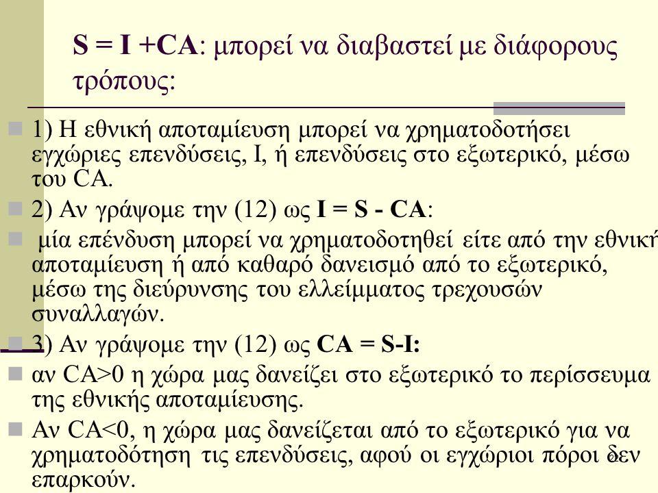 22 S = I +CA: μπορεί να διαβαστεί με διάφορους τρόπους: 1) Η εθνική αποταμίευση μπορεί να χρηματοδοτήσει εγχώριες επενδύσεις, I, ή επενδύσεις στο εξωτ