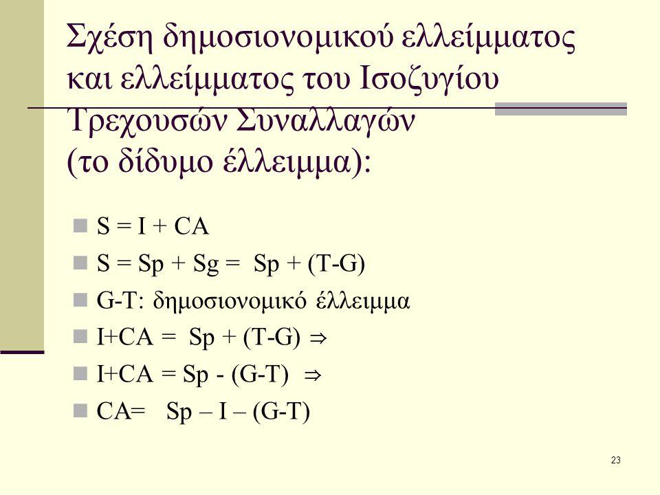 23 Σχέση δημοσιονομικού ελλείμματος και ελλείμματος του Ισοζυγίου Τρεχουσών Συναλλαγών (το δίδυμο έλλειμμα): S = I + CA S = Sp + Sg = Sp + (T-G) G-T: